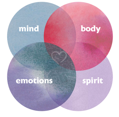 Matrix of Mind Body Emotions and Spirit for Michelle Marie Brady
